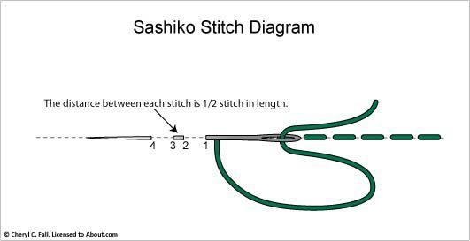 sashiko stitch how ot